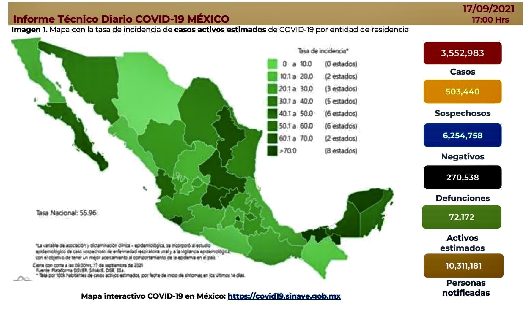 México registró 3 mil 754 casos y 192 muertes por Covid-19, en las últimas 24 horas.