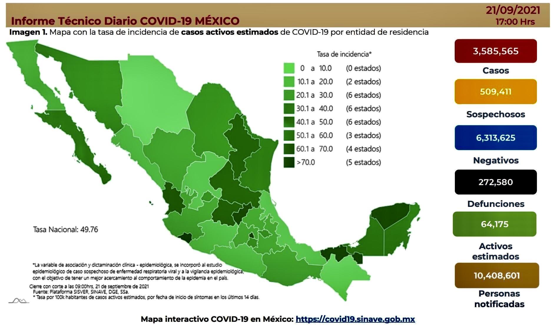 México registró 12 mil 521 casos y 815 muertes por Covid-19, este martes