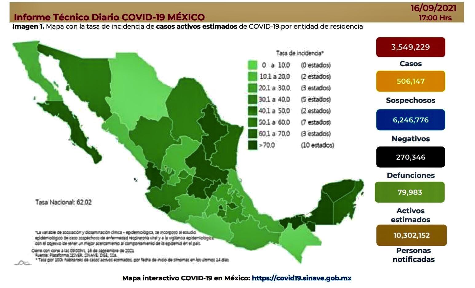 México registró 7 mil 40 casos y 434 muertes por Covid-19, en las últimas 24 horas.