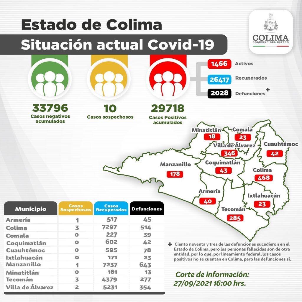 Registra Colima 56 casos nuevos y 2 decesos por Covid-19 este lunes.