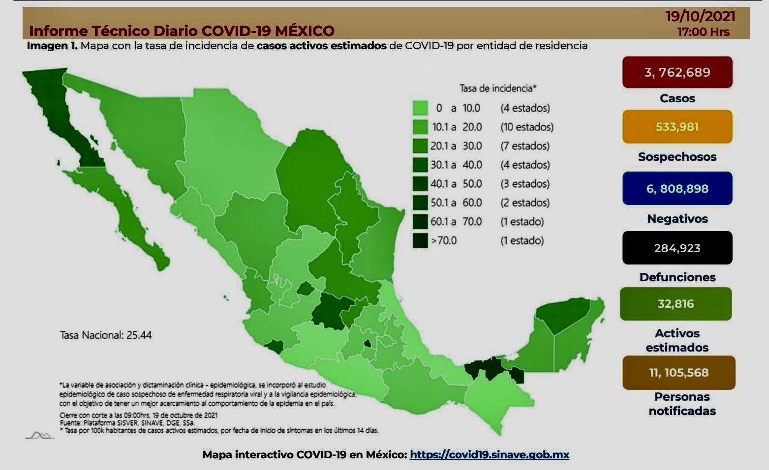 México registró hoy 4 mil 220 casos y 446 muertes por Covid-19.