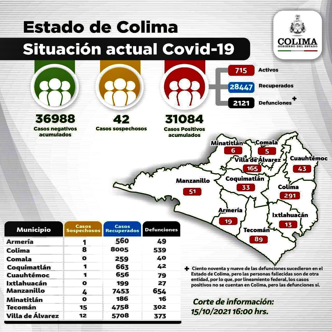 Registra Colima 45 casos  nuevos y 3 decesos por Covid-19, este viernes.