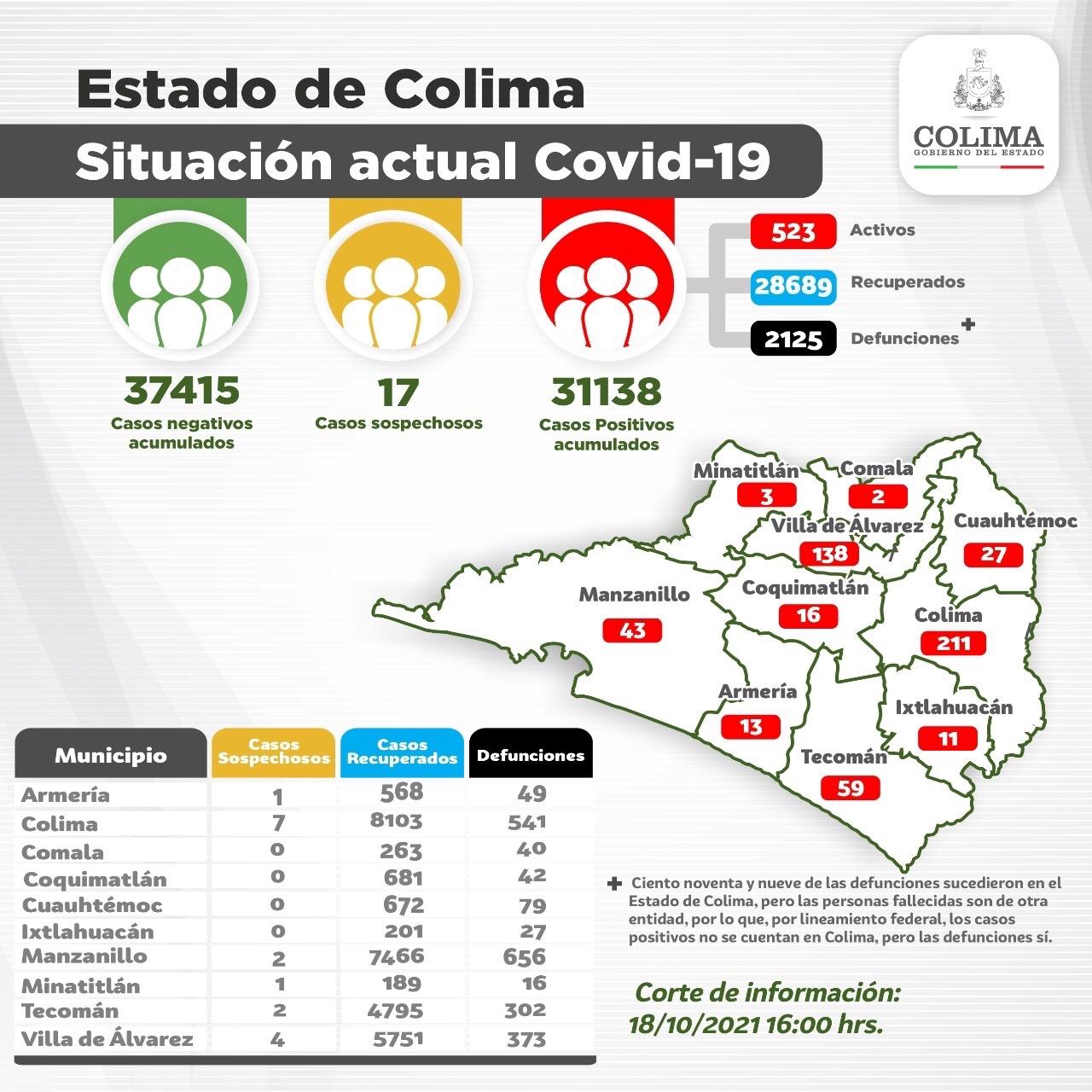 Registró Colima 7 casos nuevos y 1 deceso por Covid-19 este lunes.