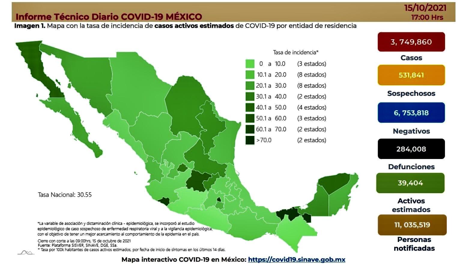 México registró 5 mil 286 casos y 434 muertes por Covid-19 este día.