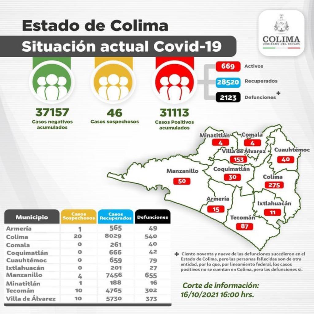 Registró Colima 29 casos nuevos y 2 decesos por Covid-19 este sábado.