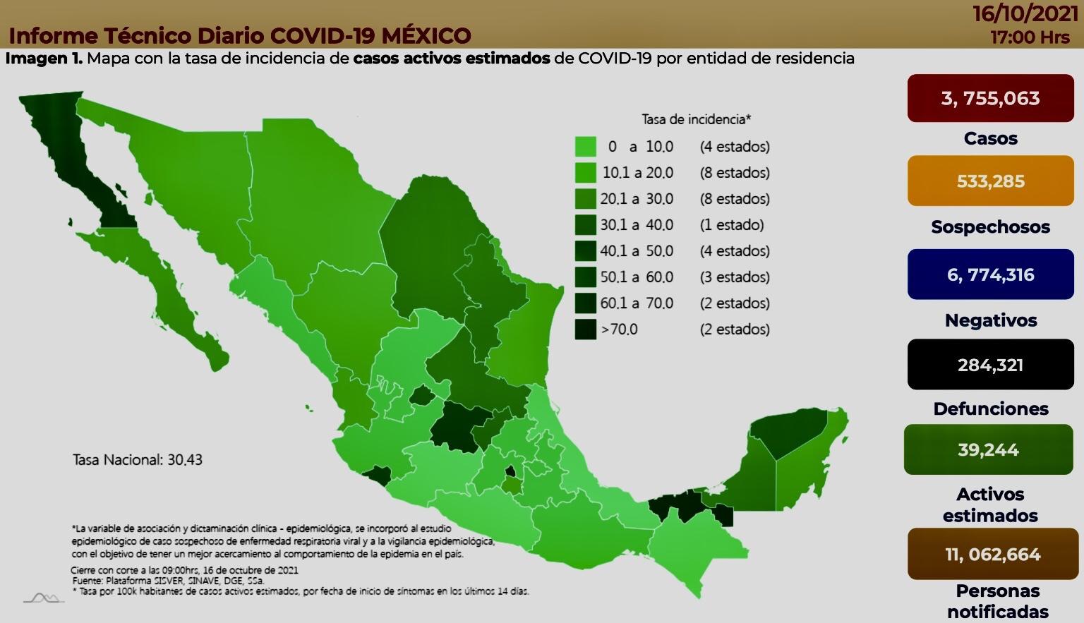 México registró 5 mil 203 contagios y 313 muertes por Covid-19 en las últimas 24 horas.